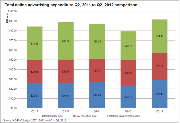 Graph showing growth on online advertising spend in NZ