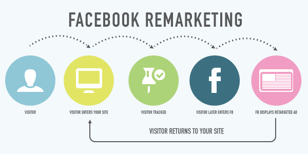 Why Facebook Remarketing Should Be Part of Your Online Strategy