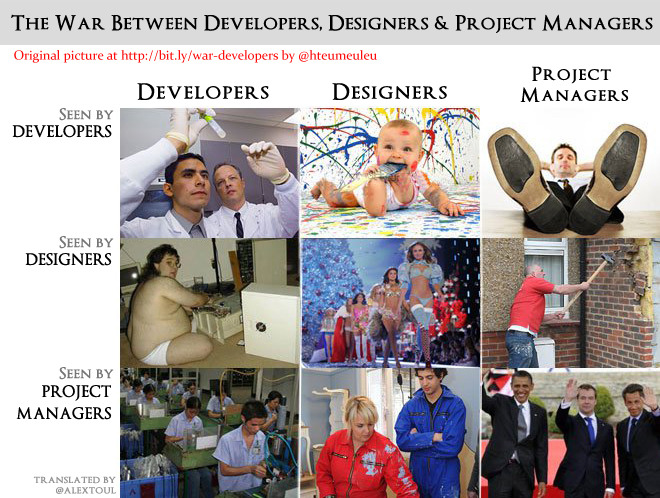 Desingers, Developers, Project Managers